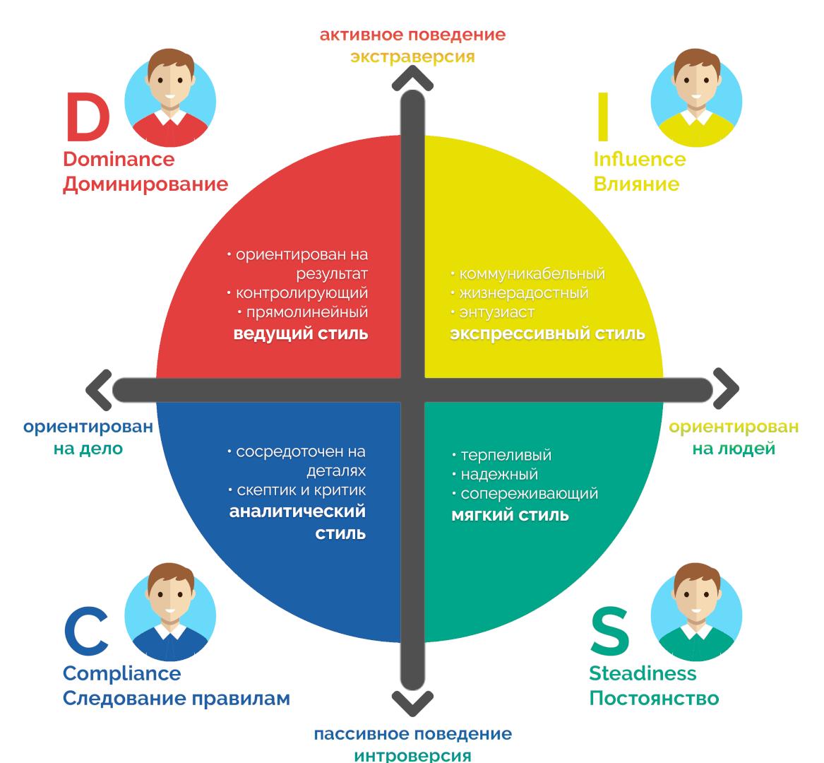 Типология сотрудников DISC