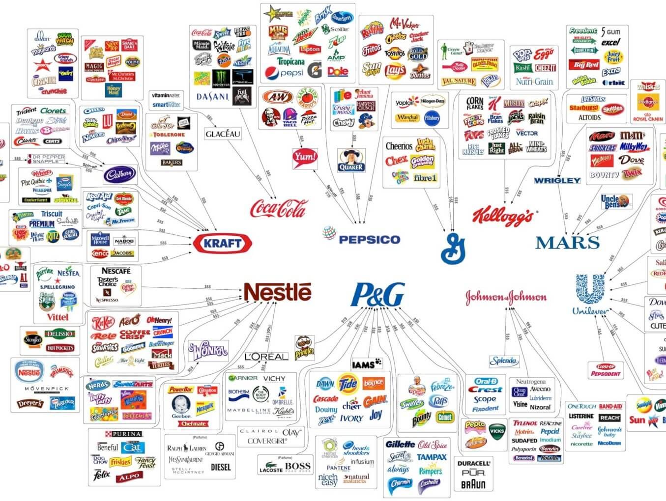 Как разработать бренд компании?