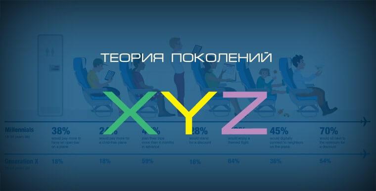 """Тренинг """"Теория поколений X,Y,Z"""""""